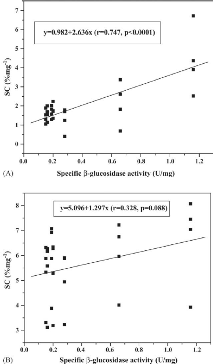 hight resolution of regression analyses of sc for hydrolysis of softwood samples vs specific glucosidase activity