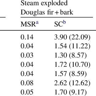 (PDF) Evaluation of novel fungal cellulase preparations