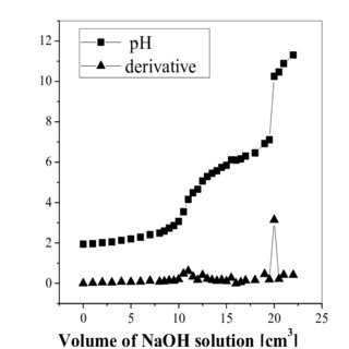 (PDF) Determination of degree of deacetylation of chitosan