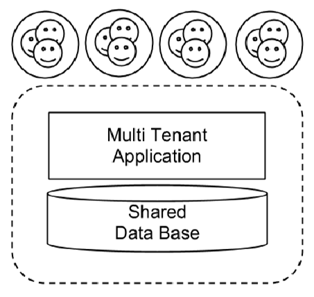 Figure 3: SaaS for Real Estate Portfolio Web Applications