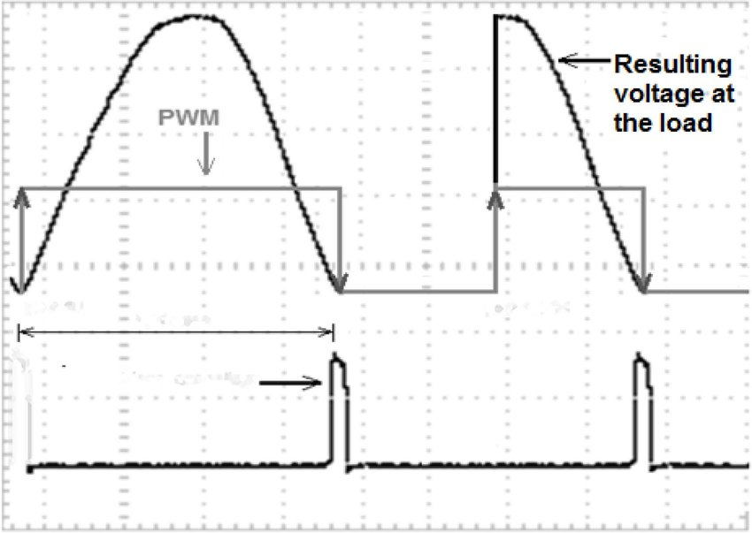 Illustration of PWM signals association, zero crossing