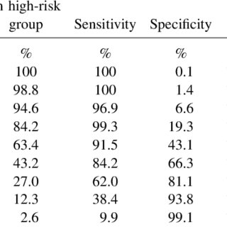 Baseline characteristics and univariable ORs for low serum