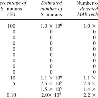 DOUBLING TIME OF S. mutans IN DIFFERENT SALIVARY SOLUTIONS