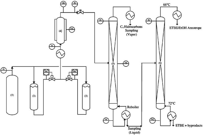 Flowchart of the ETBE synthesis. (1) Nitrogen; (2) and (3