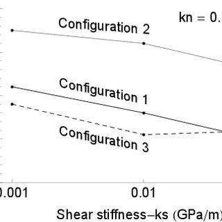 Variation of rock tensile strength at incipient failure