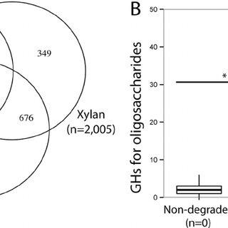 (PDF) Genomic Potential for Polysaccharide Deconstruction