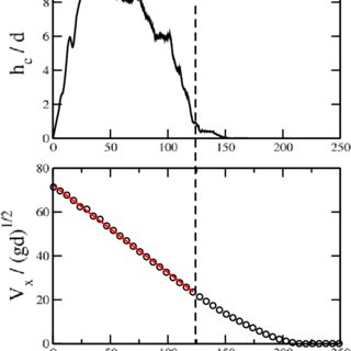Effective coefficient of friction as a function of the