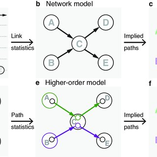 (PDF) Understanding Complex Systems: From Networks to