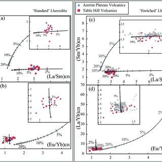 (Colour online) Bivariate diagrams for representative