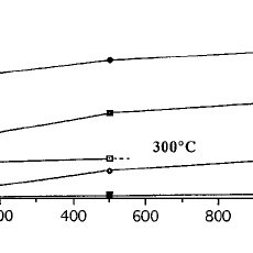 (PDF) Electrical properties of N.T.C. thermistors made of