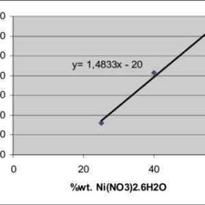 (PDF) Exploitation du diagramme de phases Ni(NO 3 ) 2  HNO 3 H 2 O : cristallisation de Ni(NO