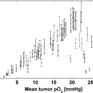 The dose enhancement ratio (DER) is indicated and defined