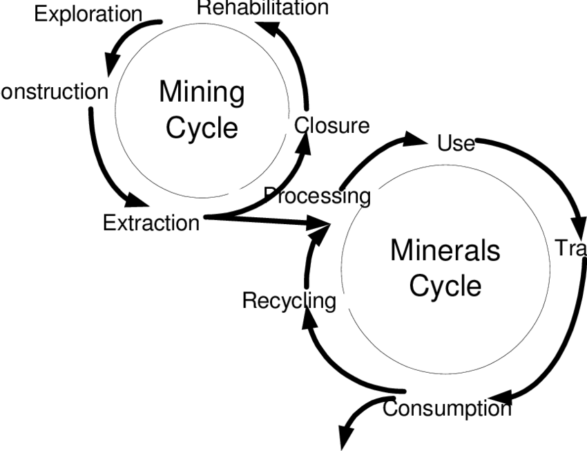 The minerals' system linking the mining (process life