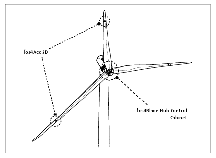 Schematic drawing of a wind turbine equipped with a