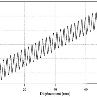 (PDF) Air-dispersion measurement by second-harmonic