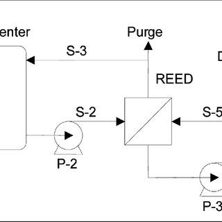 Process flow sheet of a lactic acid production process