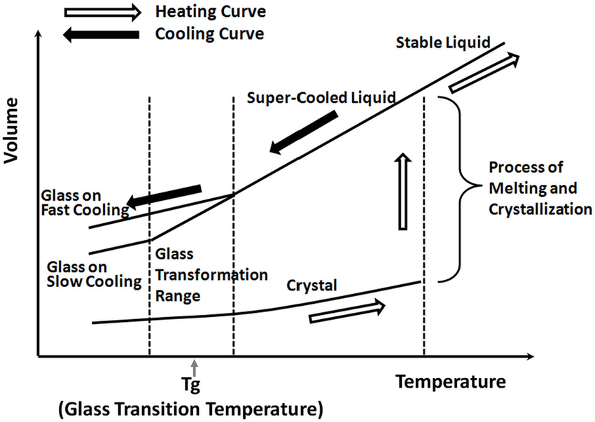General volume changes associated with heating and cooling