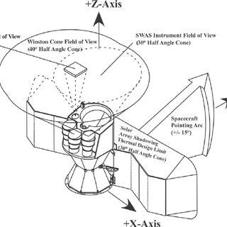 (PDF) Submillimeter Wave Astronomy Satellite Performance