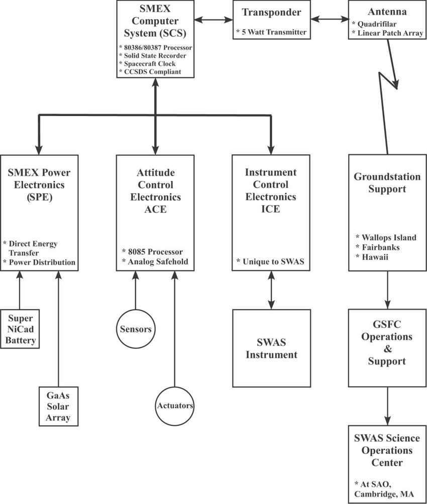 hight resolution of  block diagram of the swas spacecraft