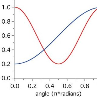 (PDF) Distance and orientation dependence of photoinduced