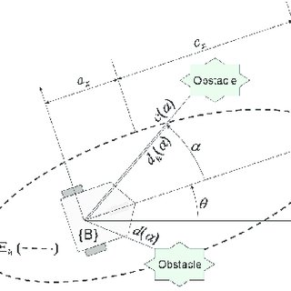 (PDF) Combined Path Following and Obstacle Avoidance