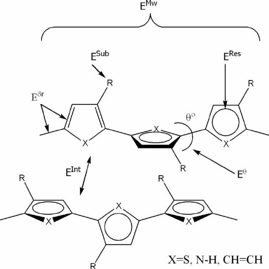 Parameters influencing the band gap (E g ): molecular