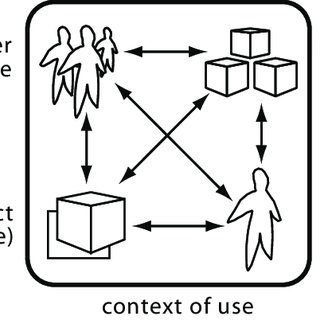 (PDF) User-centred design for sustainable behavior