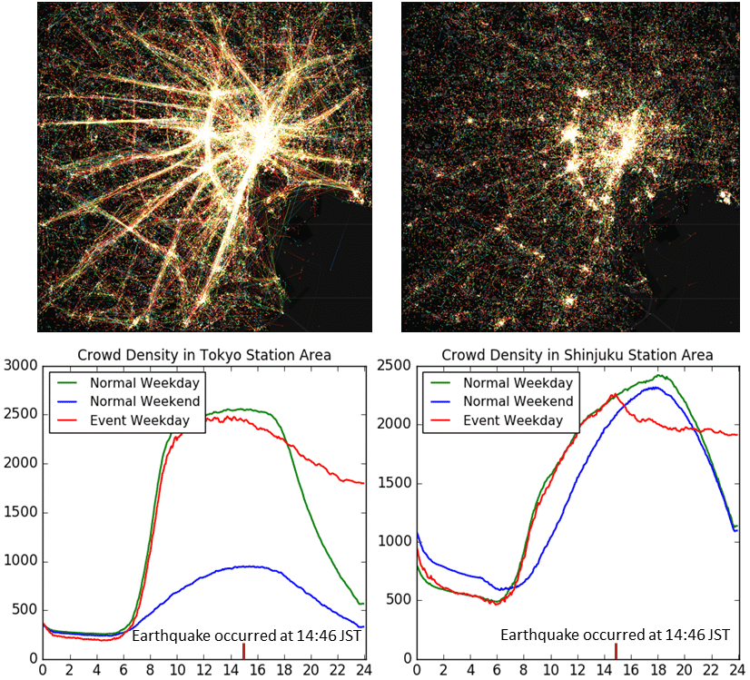 Citywide Human Mobility In Tokyo Before And After The Great