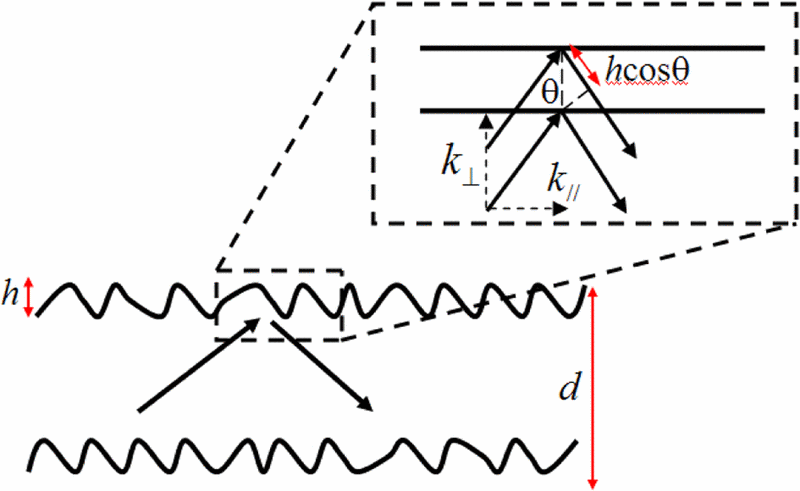 Schematic diagram of the nanowire boundary used in the