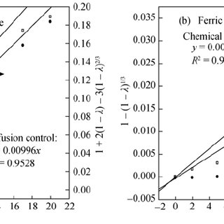 (PDF) Comparison on the leaching kinetics of chalcocite