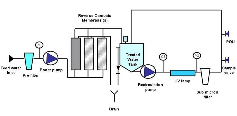 Reverse osmosis plant setup for wastewater treatment