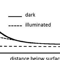 (PDF) Band bending and surface defects in β-Ga2O3