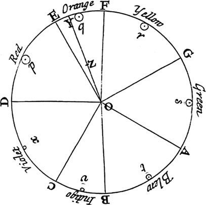 Fig. 2 Colors and the associated musical notes in Newton's