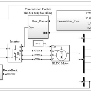 A block diagram of the DDS based PAC-PWM techniques using