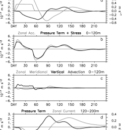 evolution of terms in the momentum equation in the central indian ocean 1 s [ 850 x 1109 Pixel ]