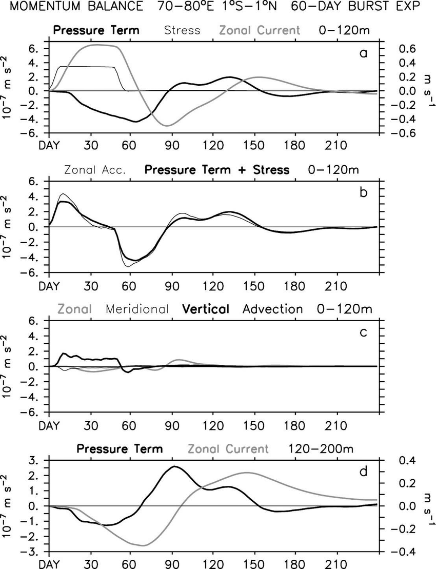 hight resolution of evolution of terms in the momentum equation in the central indian ocean 1 s
