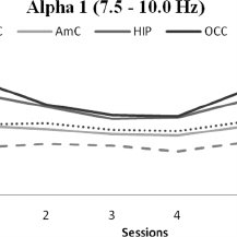 (PDF) LORETA Neurofeedback for Addiction and the Possible