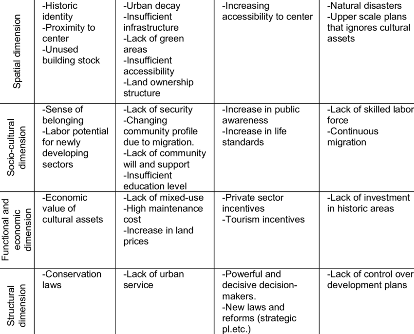 SWOT Analysis In Historic Urban Environment Strengths