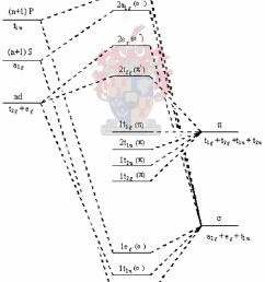 simplified molecular orbital diagram for octahedral osmium complexes exhibiting lmct transitions  [ 850 x 1010 Pixel ]