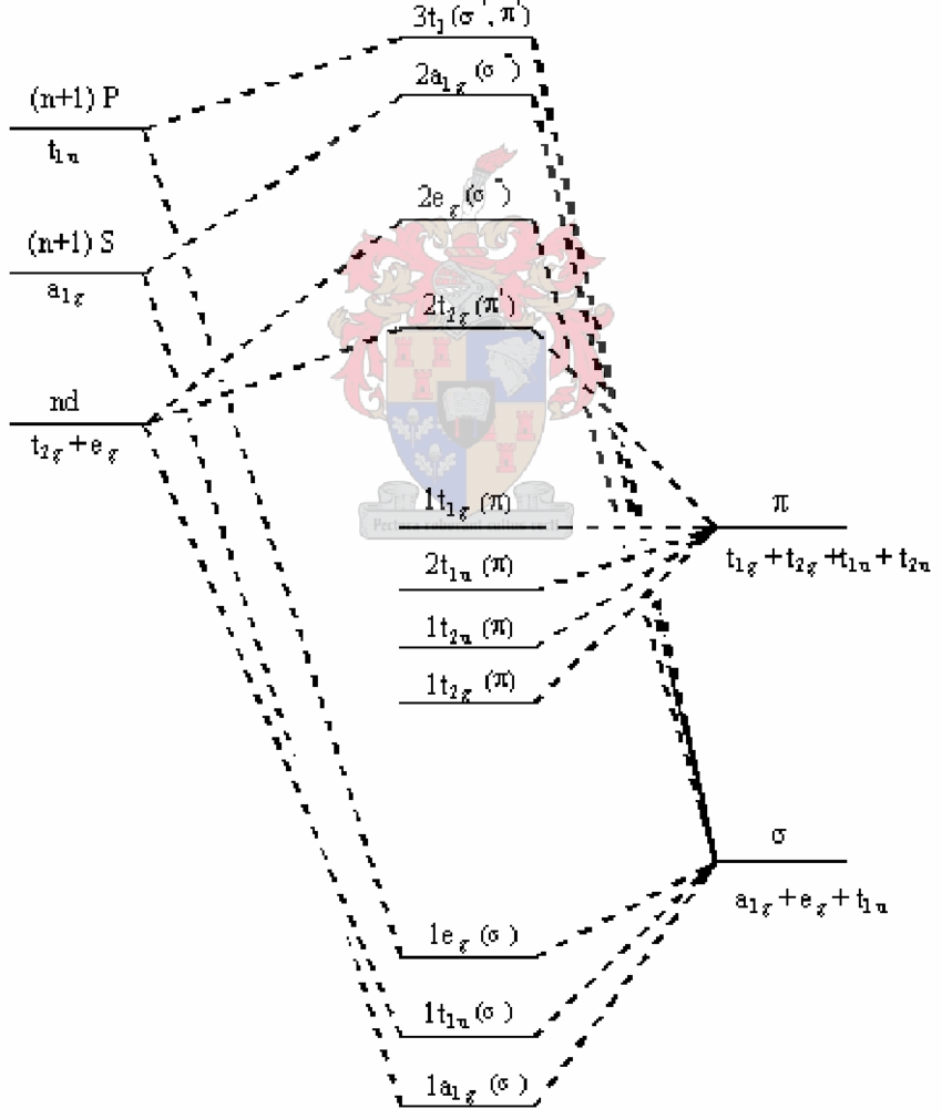hight resolution of simplified molecular orbital diagram for octahedral osmium complexes exhibiting lmct transitions