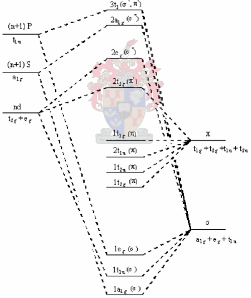 small resolution of simplified molecular orbital diagram for octahedral osmium complexes exhibiting lmct transitions
