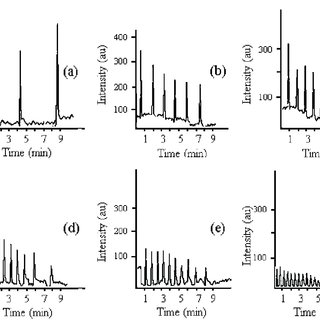 (PDF) Studies of visible oscillating chemiluminescence in