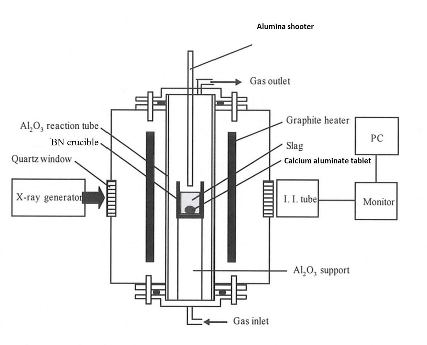 A schematic illustration of the X-Ray unit which was used