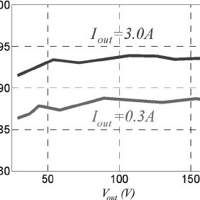 Efficiency of the adjustable wide-range LLC resonant