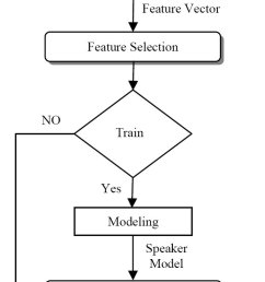 overview of the speaker verification process 8  [ 725 x 1371 Pixel ]