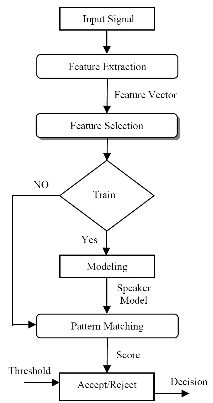 hight resolution of overview of the speaker verification process 8