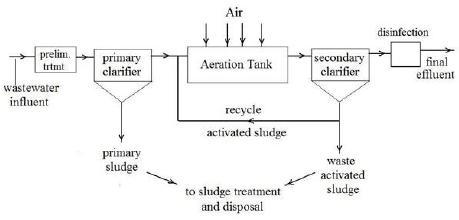 wastewater treatment plant flow diagram fuzz face wiring doctor tweek v2 of at sanandaj dairy