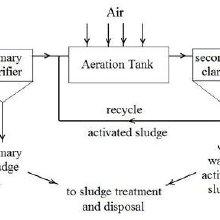 wastewater treatment plant flow diagram citroen c5 airbag wiring of at sanandaj dairy