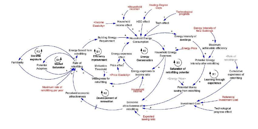 Causal loop diagram of energy consumption in dwellings