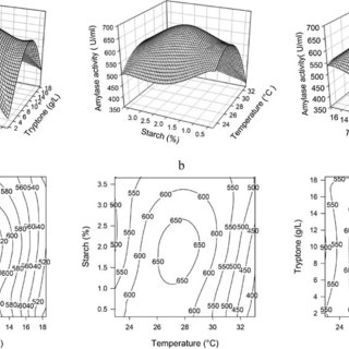 (PDF) A statistical approach to the optimization of cold